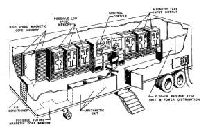 MOBIDIC Cutaway
